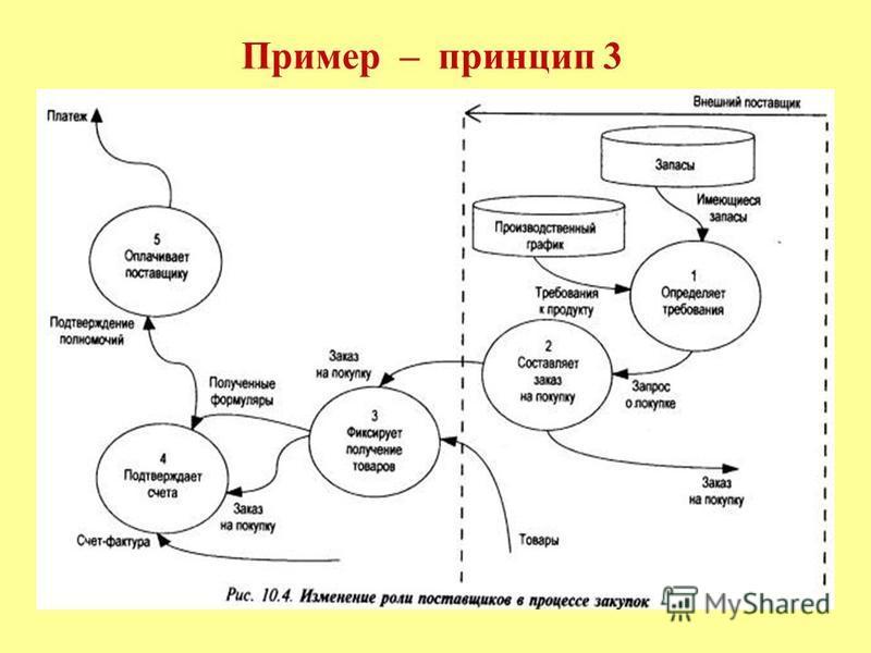 Пример – принцип 3