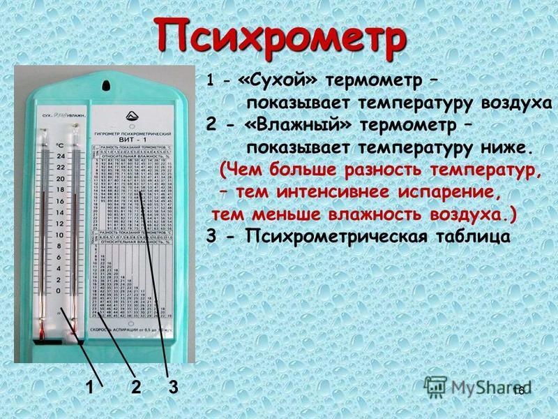 16Психрометр 123 1 - «Сухой» термометр – показывает температуру воздуха 2 - «Влажный» термометр – показывает температуру ниже. (Чем больше разность температур, – тем интенсивнее испарение, тем меньше влажность воздуха.) 3 - Психрометрическая таблица