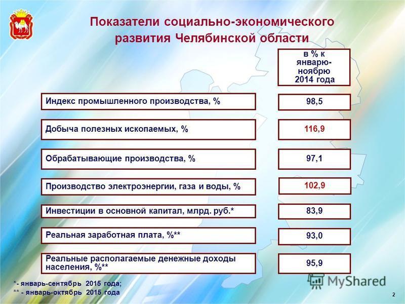 Показатели социально-экономического развития Челябинской области 2 Обрабатывающие производства, % Индекс промышленного производства, % 97,1 98,5 в % к январю- ноябрю 2014 года Добыча полезных ископаемых, % 116,9 Реальная заработная плата, %** 93,0 Пр