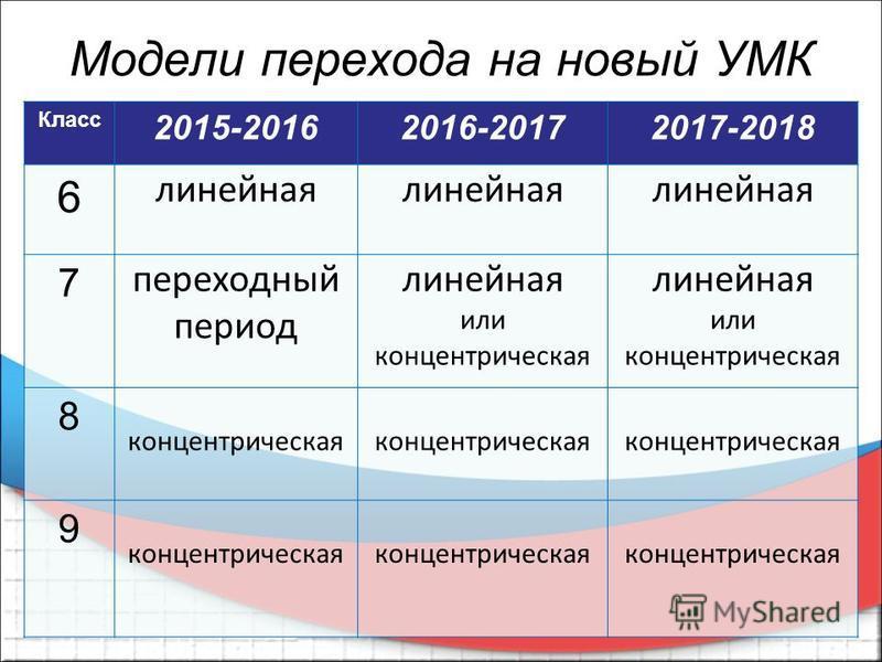 Модели перехода на новый УМК Класс 2015-20162016-20172017-2018 6 линейная 7 переходный период линейная или концентрическая линейная или концентрическая 8 концентрическая 9