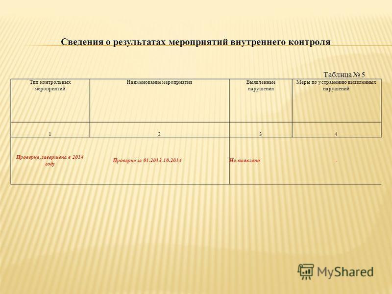 Сведения о результатах мероприятий внутреннего контроля Таблица 5 Тип контрольных мероприятий Наименование мероприятия Выявленные нарушения Меры по устранению выявленных нарушений 1234 Проверка, завершена в 2014 году Проверка за 01.2013-10.2014Не выя