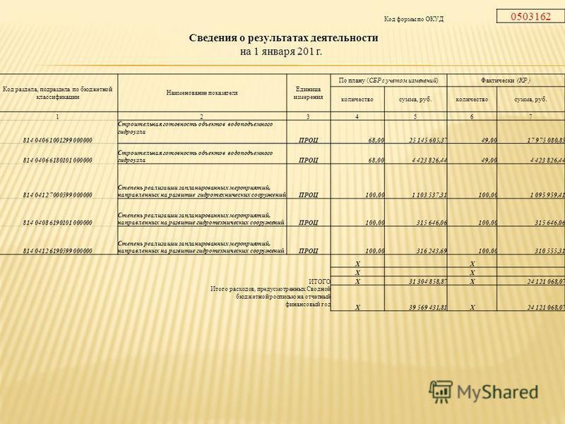Код формы по ОКУД 0503162 Сведения о результатах деятельности на 1 января 201 г. Код раздела, подраздела по бюджетной классификациии Наименование показателя Единица измерения По плану (СБР с учетом изменений)Фактически (КР ) количество сумма, руб.кол