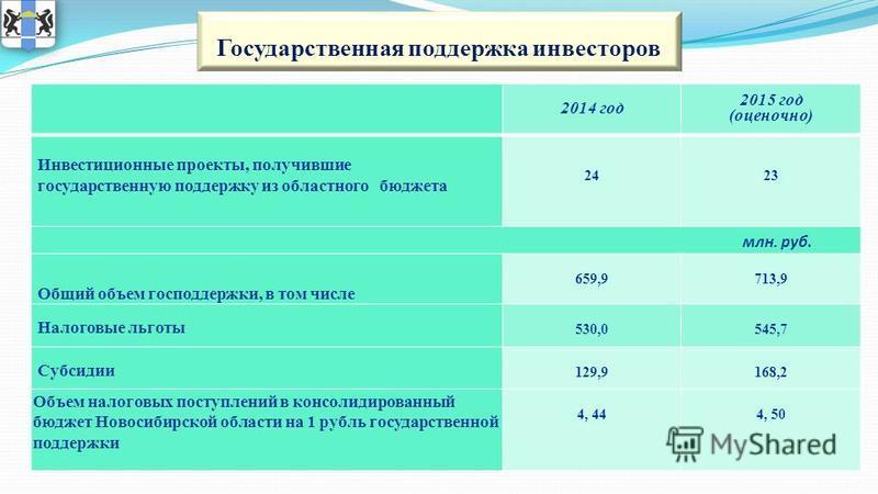 2014 год 2015 год (оценочно) Инвестиционные проекты, получившие государственную поддержку из областного бюджета 2423 Общий объем господдержки, в том числе 659,9713,9 Налоговые льготы 530,0545,7 Субсидии 129,9168,2 Объем налоговых поступлений в консол