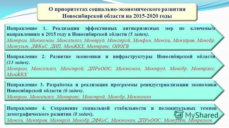 О приоритетах социально-экономического развития Новосибирской области на 2015-2020 годы Направление 4. Сохранение социальной стабильности и положительных темпов демографического развития (8 задач). Минсоц, Минздрав, Минтруд, Минобр, ДФКиС, Минэконом,