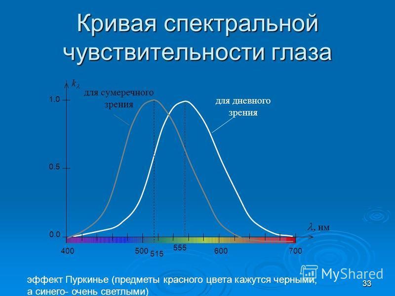 Кривая спектральной чувствительности глаза для дневного зрения 0.0 0.5 1.0 400500600700 нм 555 k для сумеречного зрения 515 эффект Пуркинье (предметы красного цвета кажутся черными, а синего- очень светлыми) 33