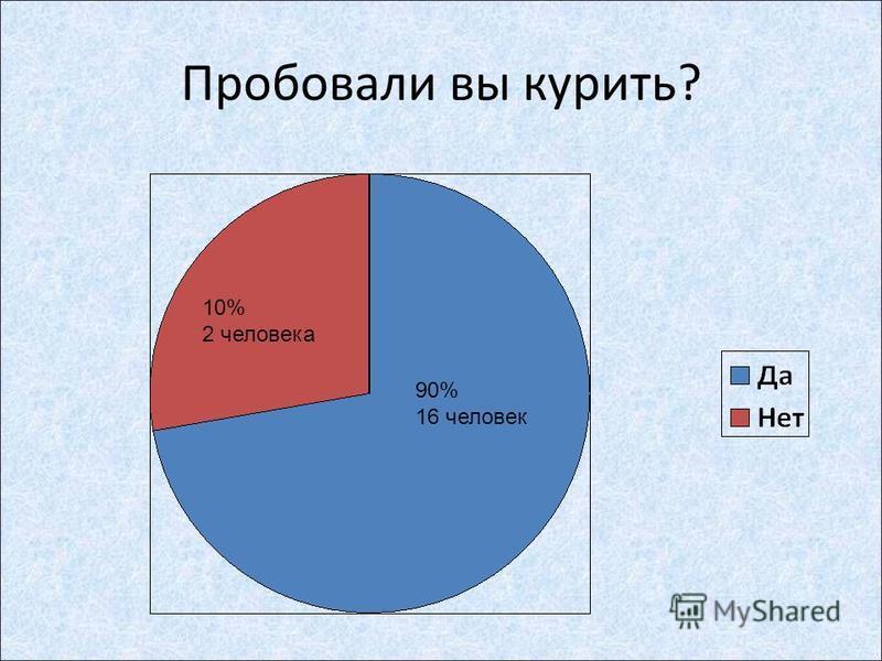 Пробовали вы курить? 10% 2 человека 90% 16 человек