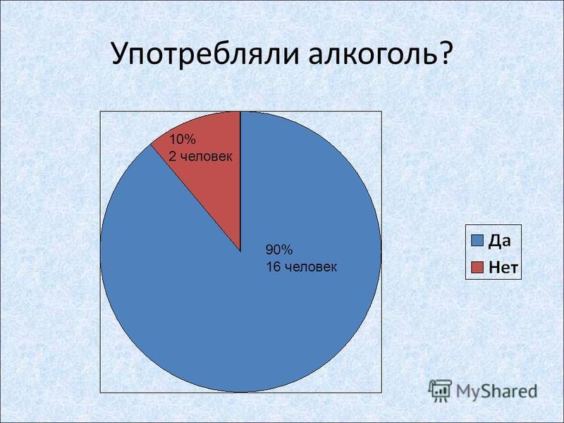 Употребляли алкоголь? 90% 16 человек 10% 2 человек