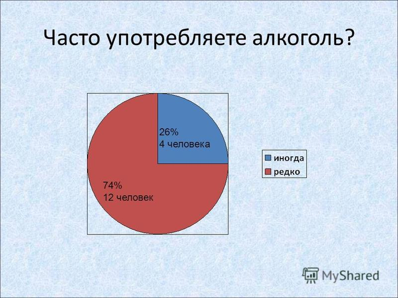 Часто употребляете алкоголь? 26% 4 человека 74% 12 человек
