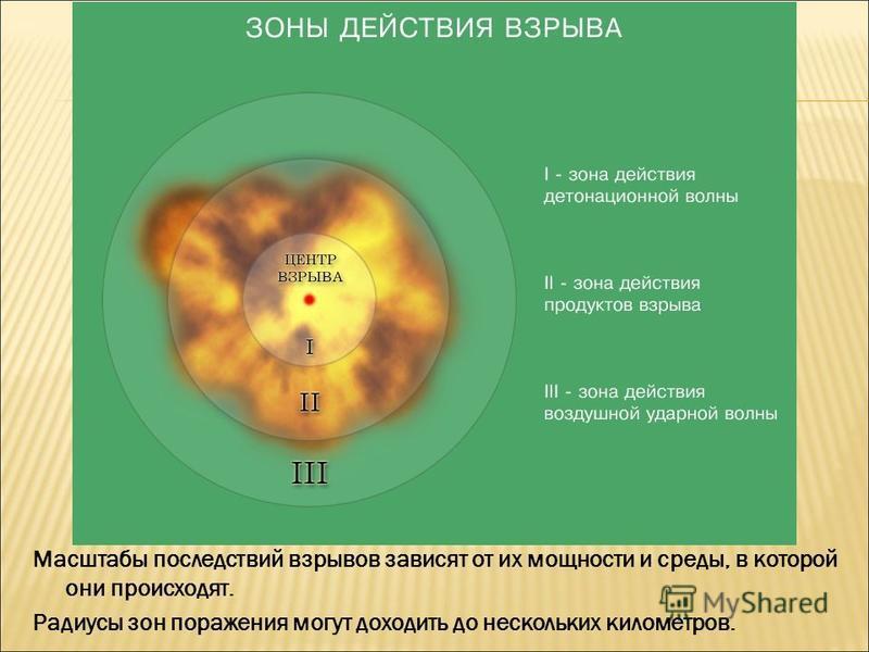 Масштабы последствий взрывов зависят от их мощности и среды, в которой они происходят. Радиусы зон поражения могут доходить до нескольких километров.