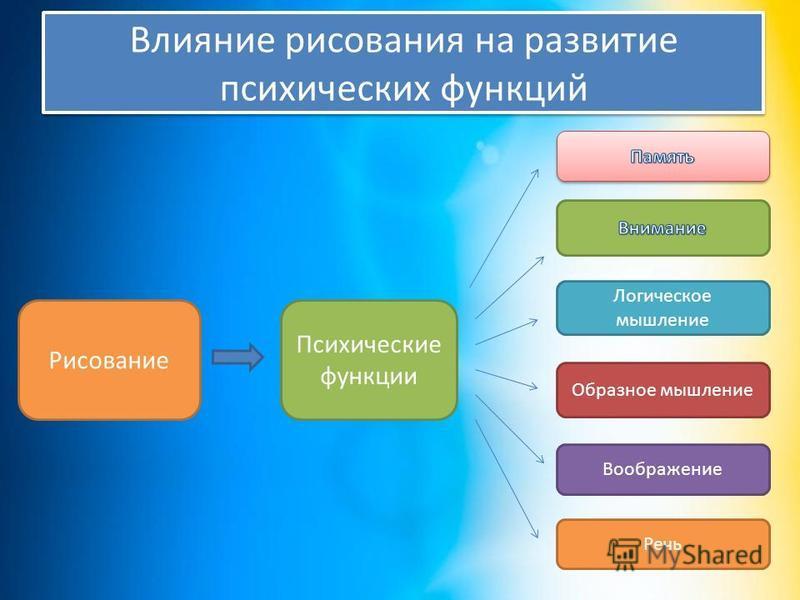 Влияние рисования на развитие психических функций Рисование Психические функции Речь Воображение Образное мышление Логическое мышление