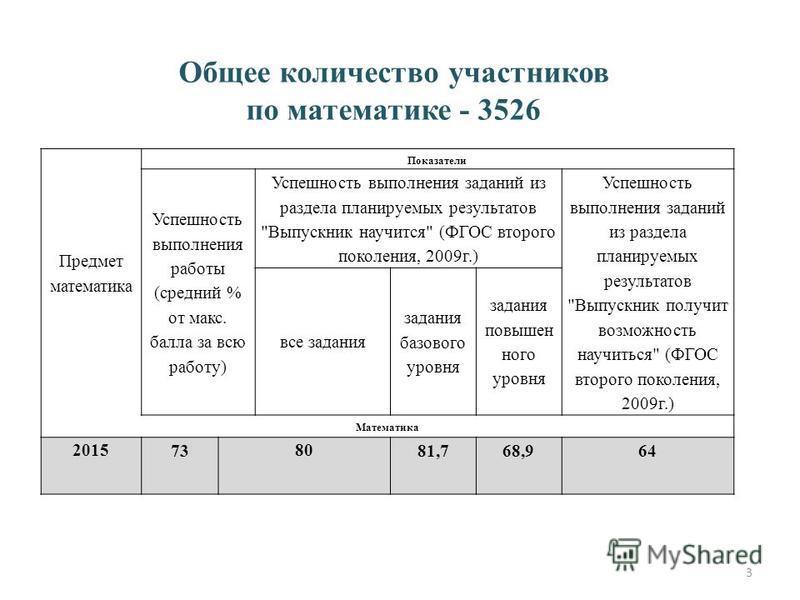 Общее количество участников по математике - 3526 Предмет математика Показатели Успешность выполнения работы (средний % от макс. балла за всю работу) Успешность выполнения заданий из раздела планируемых результатов