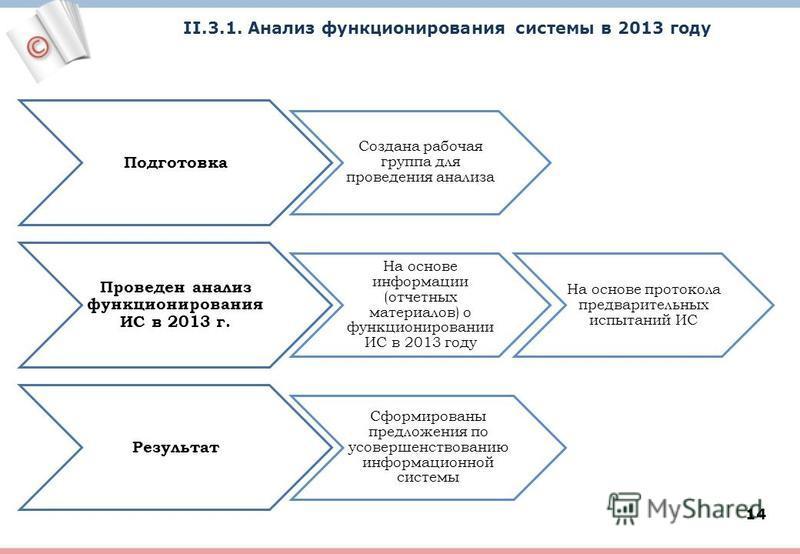 14 II.3.1. Анализ функционирования системы в 2013 году Подготовка Создана рабочая группа для проведения анализа Проведен анализ функционирования ИС в 2013 г. На основе информации (отчетных материалов) о функционировании ИС в 2013 году На основе прото
