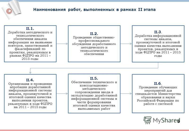 3 Наименования работ, выполненных в рамках II этапа II.1. Доработка методического и технологического обеспечения анализа информации на выявление повторов, заимствований и фальсификаций по проектам, реализуемым в рамках ФЦПРО на 2011 – 2015 годы II.2.