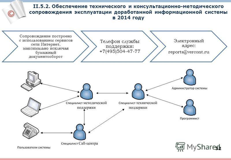 32 II.5.2. Обеспечение технического и консультационно-методического сопровождения эксплуатации доработанной информационной системы в 2014 году Сопровождение построено с использованием сервисов сети Интернет, максимально исключая бумажный документообо