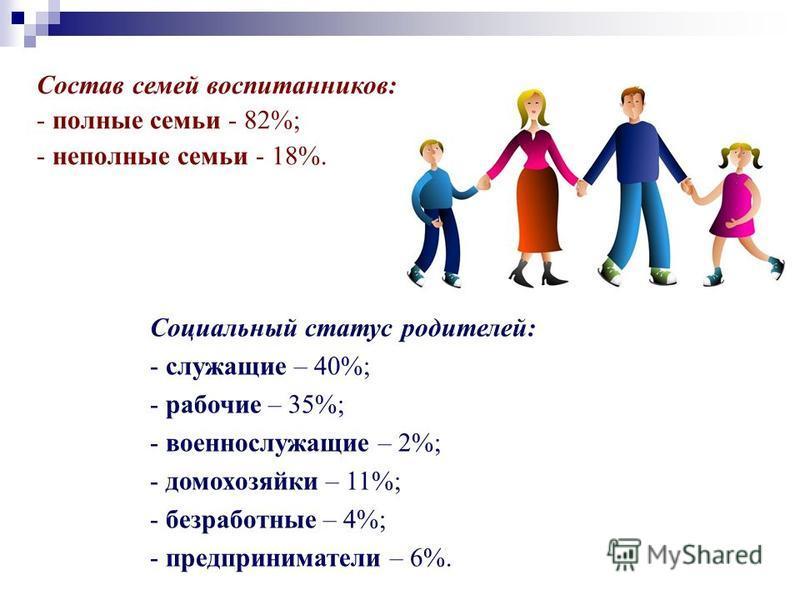 Состав семей воспитанников: - полные семьи - 82%; - неполные семьи - 18%. Социальный статус родителей: - служащие – 40%; - рабочие – 35%; - военнослужащие – 2%; - домохозяйки – 11%; - безработные – 4%; - предприниматели – 6%.