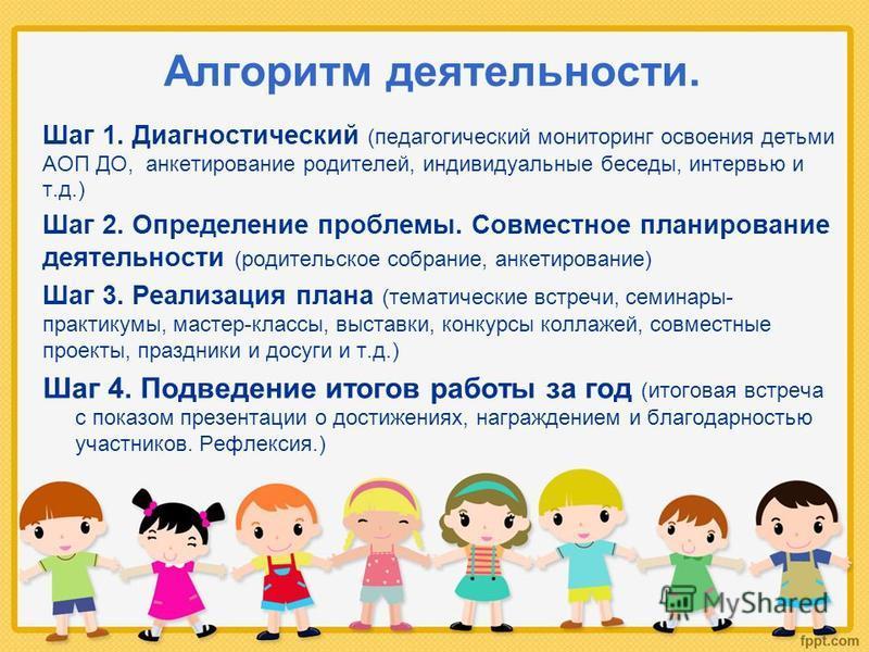 Алгоритм деятельности. Шаг 1. Диагностический (педагогический мониторинг освоения детьми АОП ДО, анкетирование родителей, индивидуальные беседы, интервью и т.д.) Шаг 2. Определение проблемы. Совместное планирование деятельности (родительское собрание