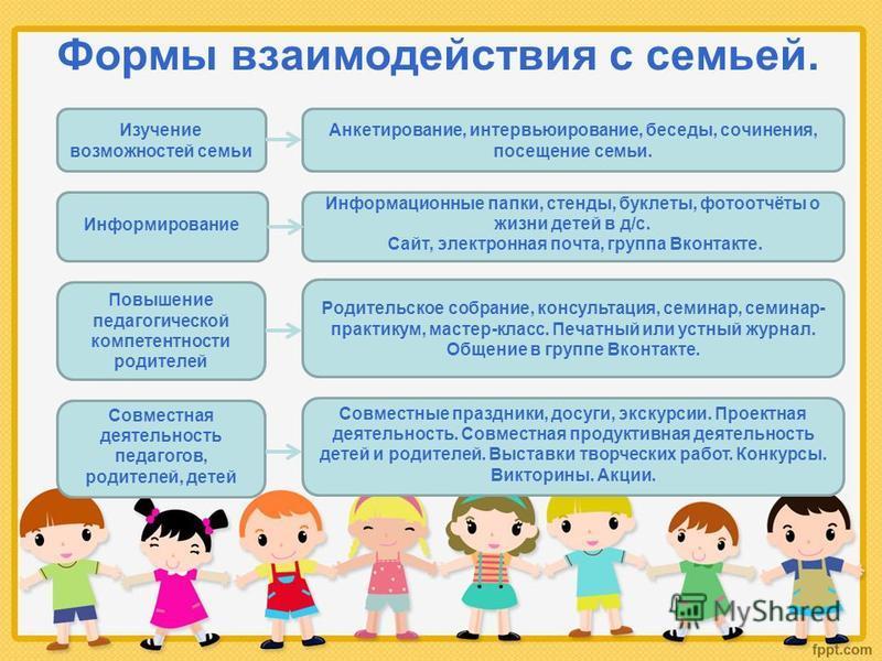 Формы взаимодействия с семьей. Изучение возможностей семьи Информирование Повышение педагогической компетентности родителей Совместная деятельность педагогов, родителей, детей Анкетирование, интервьюирование, беседы, сочинения, посещение семьи. Инфор