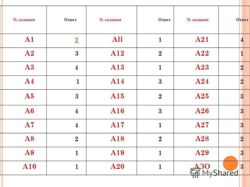 задания Ответ задания Ответ задания Ответ А1 2 All 1 А21 4 А2 3 А12 2 А22 1 A3 4 А13 1 А23 2 А4 1 А14 3 А24 2 А5 3 А15 2 А25 3 А6 4 А16 3 А26 3 А7 4 А17 1 А27 3 А8 2 А18 2 А28 2 А9 1 А19 1 А29 3 А10 1 А20 1 АЗО 3