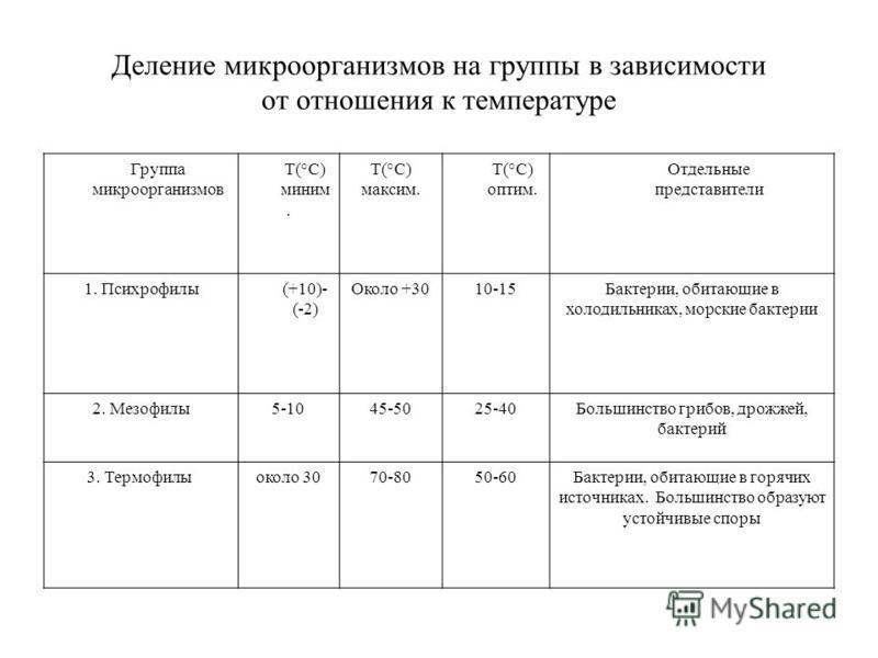 Деление микроорганизмов на группы в зависимости от отношения к температуре Группа микроорганизмов Т(°С) миним. Т(°С) максим. Т(°С) оптим. Отдельные представители 1. Психрофилы(+10)- (-2) Около +3010-15Бактерии, обитающие в холодильниках, морские бакт