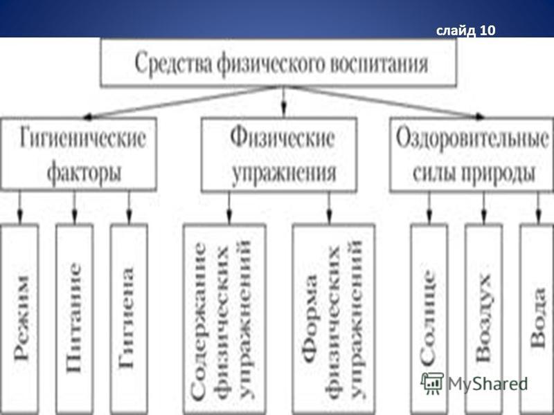 слайд 10