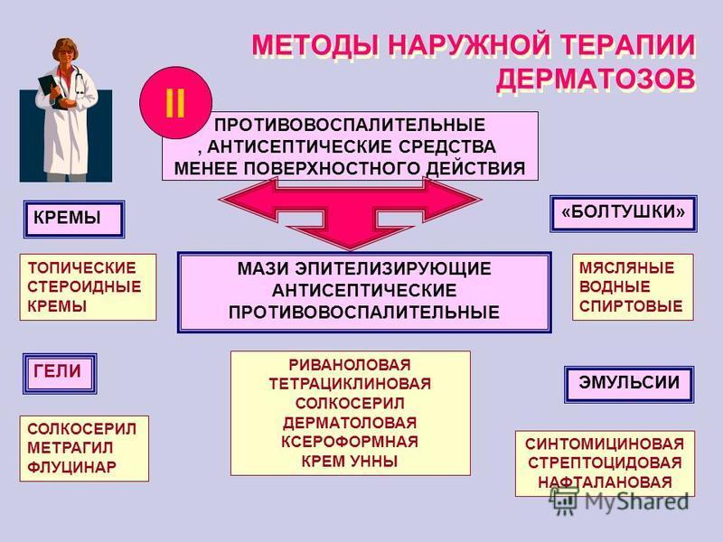 МЕТОДЫ НАРУЖНОЙ ТЕРАПИИ ДЕРМАТОЗОВ ПРОТИВОВОСПАЛИТЕЛЬНЫЕ, АНТИСЕПТИЧЕСКИЕ СРЕДСТВА МЕНЕЕ ПОВЕРХНОСТНОГО ДЕЙСТВИЯ II «БОЛТУШКИ» МАЗИ ЭПИТЕЛИЗИРУЮЩИЕ АНТИСЕПТИЧЕСКИЕ ПРОТИВОВОСПАЛИТЕЛЬНЫЕ ЭМУЛЬСИИ КРЕМЫ СИНТОМИЦИНОВАЯ СТРЕПТОЦИДОВАЯ НАФТАЛАНОВАЯ ТОПИЧЕ