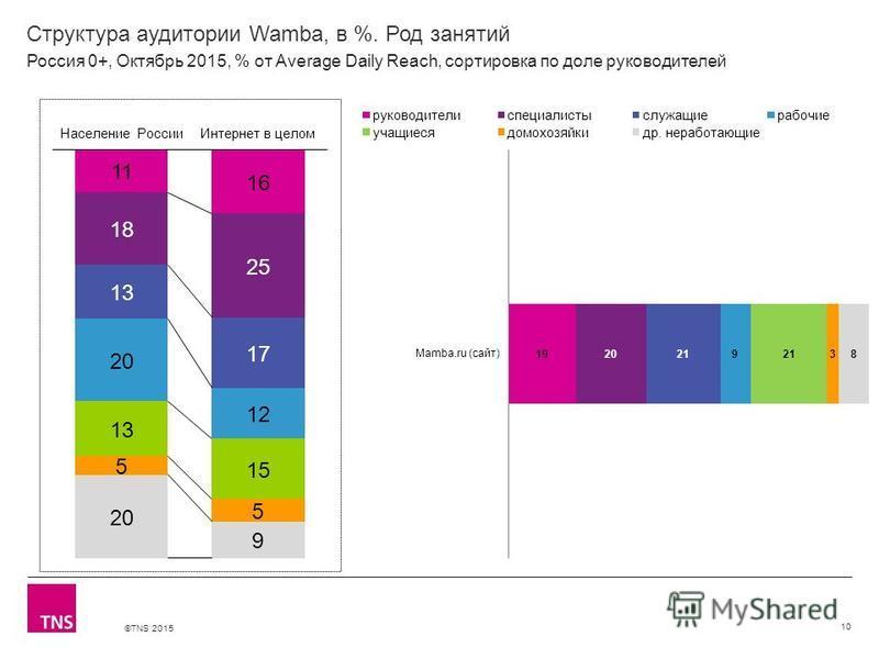 ©TNS 2015 Структура аудитории Wamba, в %. Род занятий 10 Россия 0+, Октябрь 2015, % от Average Daily Reach, сортировка по доле руководителей