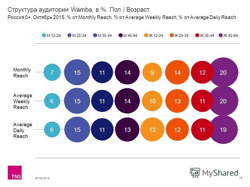 ©TNS 2015 Структура аудитории Wamba, в %. Пол / Возраст 15 М 12-24М 25-34М 35-44М 45-64Ж 12-24Ж 25-34Ж 35-44 Россия 0+, Октябрь 2015, % от Monthly Reach, % от Average Weekly Reach, % от Average Daily Reach Ж 45-64 Monthly Reach Average Weekly Reach A
