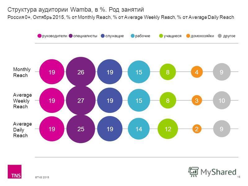 ©TNS 2015 Структура аудитории Wamba, в %. Род занятий 16 Monthly Reach Average Weekly Reach Average Daily Reach руководителиспециалистыслужащиерабочиеучащиесядомохозяйкидругое Россия 0+, Октябрь 2015, % от Monthly Reach, % от Average Weekly Reach, %