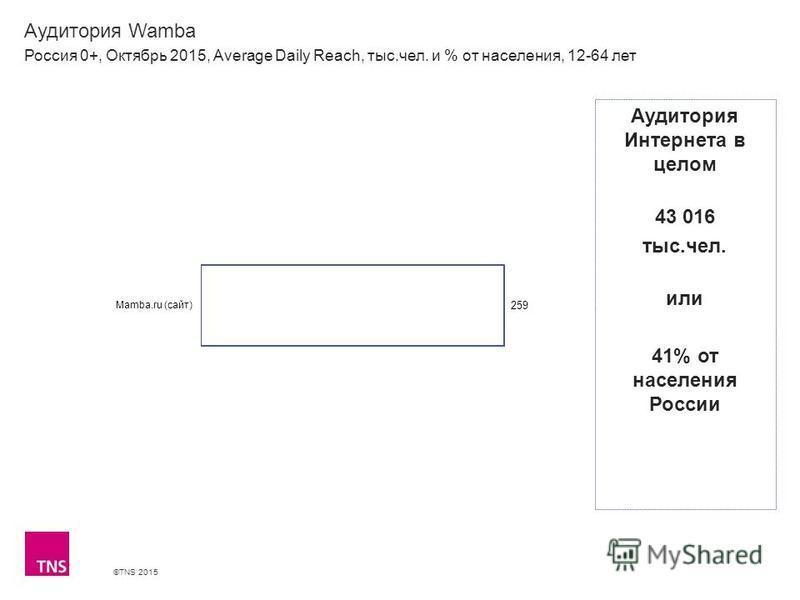 ©TNS 2015 Аудитория Wamba Россия 0+, Октябрь 2015, Average Daily Reach, тыс.чел. и % от населения, 12-64 лет Аудитория Интернета в целом 43 016 тыс.чел. или 41% от населения России