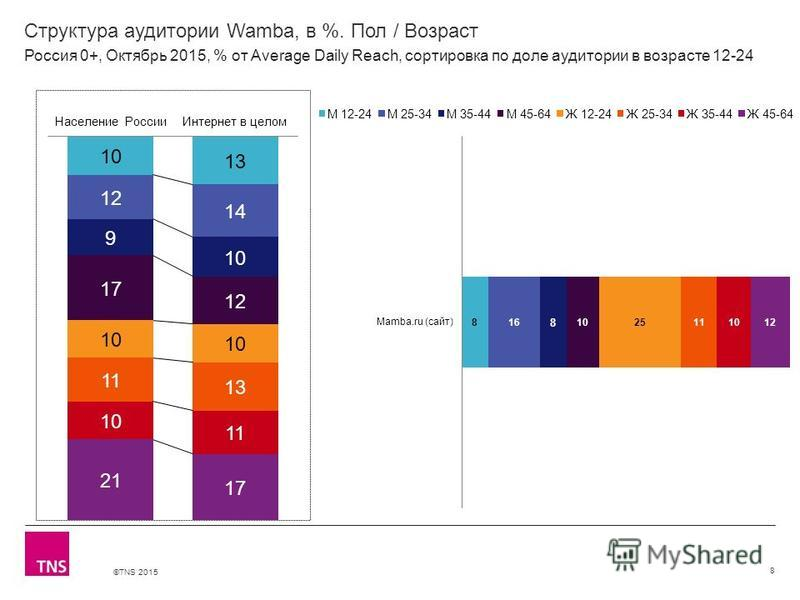 ©TNS 2015 Структура аудитории Wamba, в %. Пол / Возраст 8 Россия 0+, Октябрь 2015, % от Average Daily Reach, сортировка по доле аудитории в возрасте 12-24