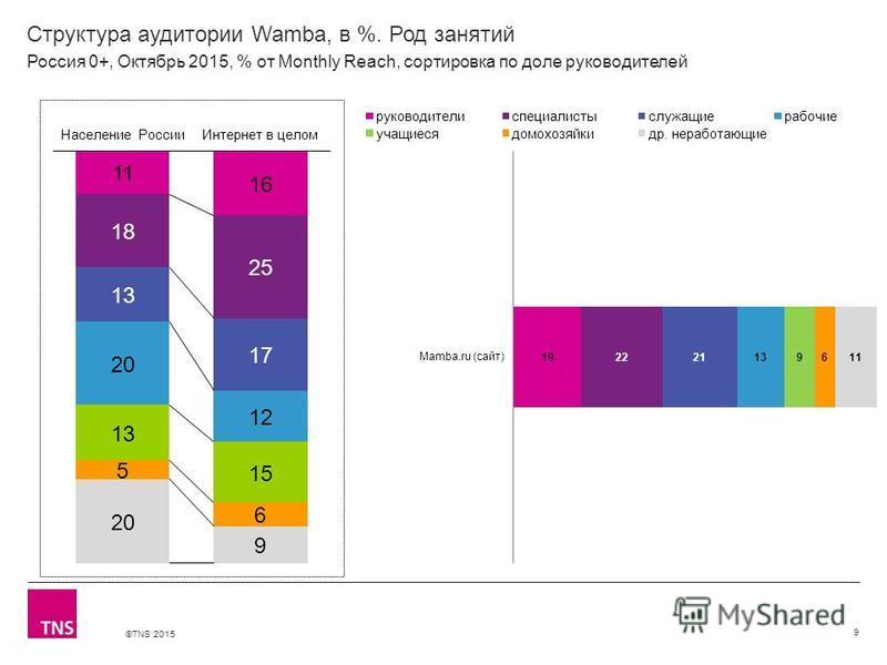 ©TNS 2015 Структура аудитории Wamba, в %. Род занятий 9 Россия 0+, Октябрь 2015, % от Monthly Reach, сортировка по доле руководителей