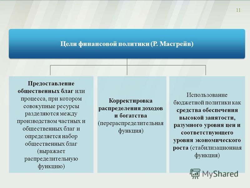 Цели финансовой политики (Р. Масгрейв) 11 Предоставление общественных благ или процесса, при котором совокупные ресурсы разделяются между производством частных и общественных благ и определяется набор общественных благ (выражает распределительную фун
