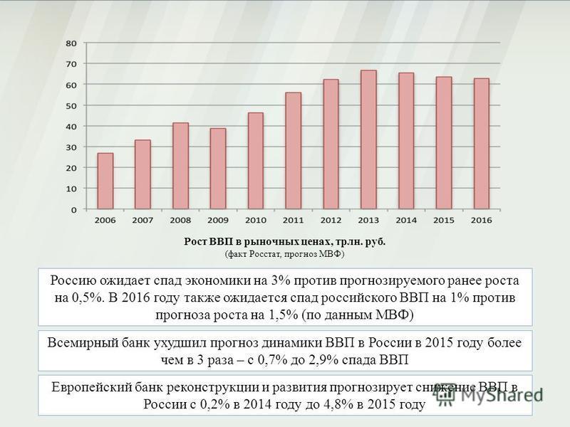 Рост ВВП в рыночных ценах, трлн. руб. (факт Росстат, прогноз МВФ) Россию ожидает спад экономики на 3% против прогнозируемого ранее роста на 0,5%. В 2016 году также ожидается спад российского ВВП на 1% против прогноза роста на 1,5% (по данным МВФ) Все
