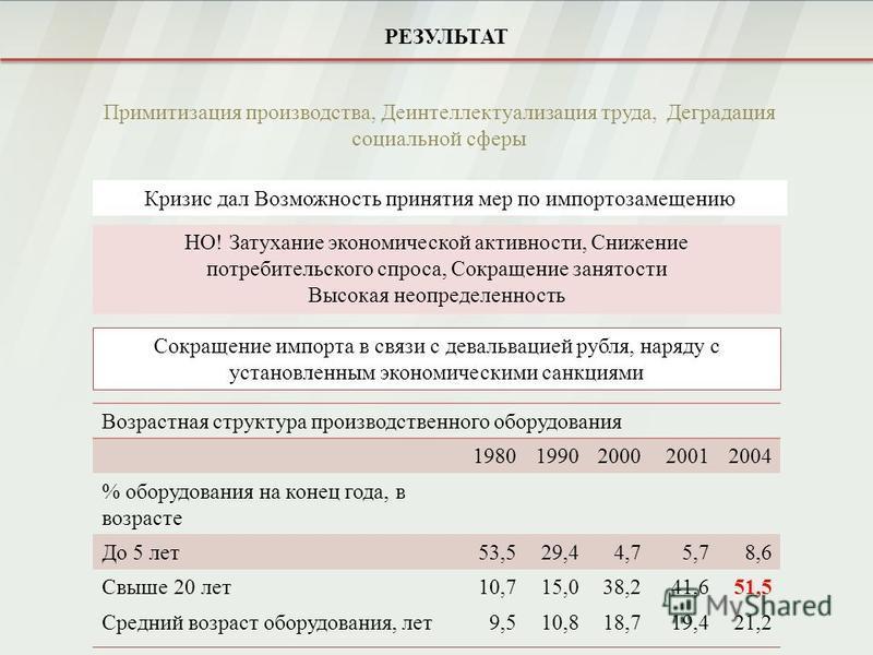 Сокращение импорта в связи с девальвацией рубля, наряду с установленным экономическими санкциями РЕЗУЛЬТАТ Возрастная структура производственного оборудования 19801990200020012004 % оборудования на конец года, в возрасте До 5 лет 53,529,44,75,78,6 Св