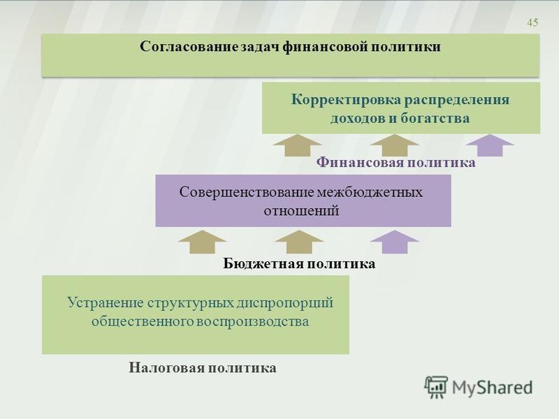 Бюджетная политика 45 Налоговая политика Устранение структурных диспропорций общественного воспроизводства Совершенствование межбюджетных отношений Финансовая политика Корректировка распределения доходов и богатства Согласование задач финансовой поли