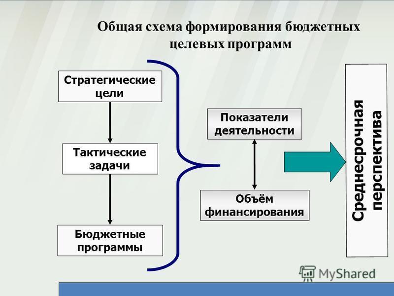 Стратегические цели Тактические задачи Бюджетные программы Показатели деятельности Объём финансирования Среднесрочная перспектива Общая схема формирования бюджетных целевых программ