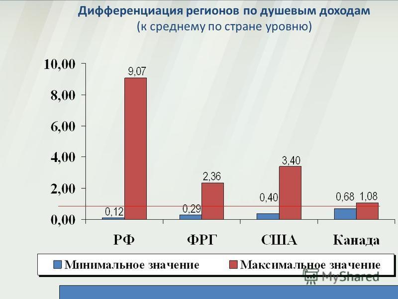 Дифференциация регионов по душевым доходам (к среднему по стране уровню)