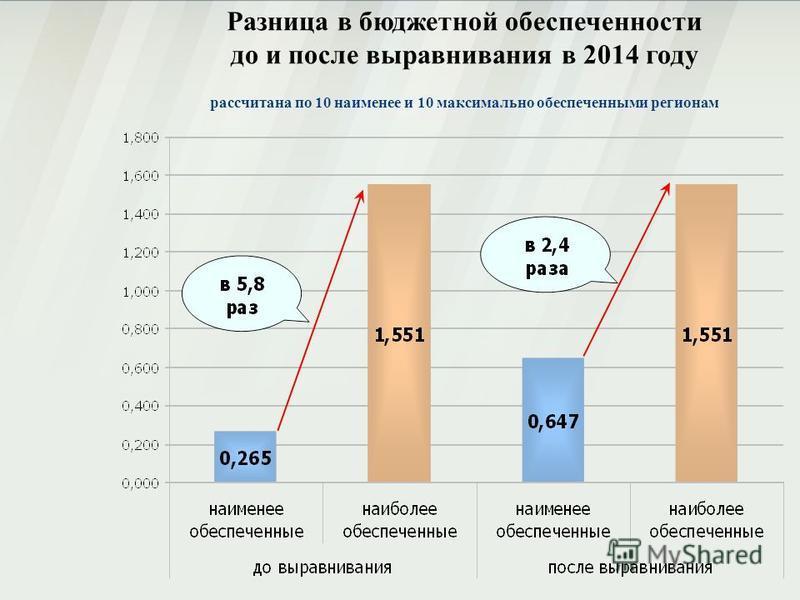 Разница в бюджетной обеспеченности до и после выравнивания в 2014 году рассчитана по 10 наименее и 10 максимально обеспеченными регионам