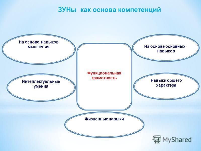 На основе навыков мышления На основе основных навыков Интеллектуальные умения Навыки общего характера Жизненные навыки Функциональная грамотность ЗУНы как основа компетенций