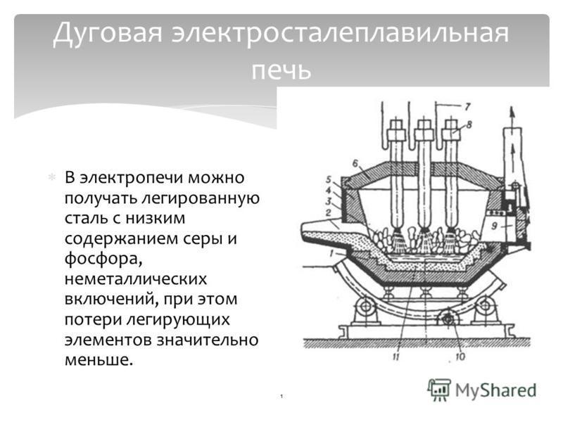 Дуговая электросталеплавильная печь В электропечи можно получать легированную сталь с низким содержанием серы и фосфора, неметаллических включений, при этом потери легирующих элементов значительно меньше. 1