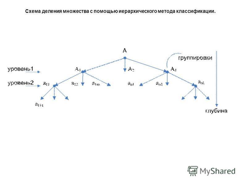 Схема деления множества с помощью иерархического метода классификации.