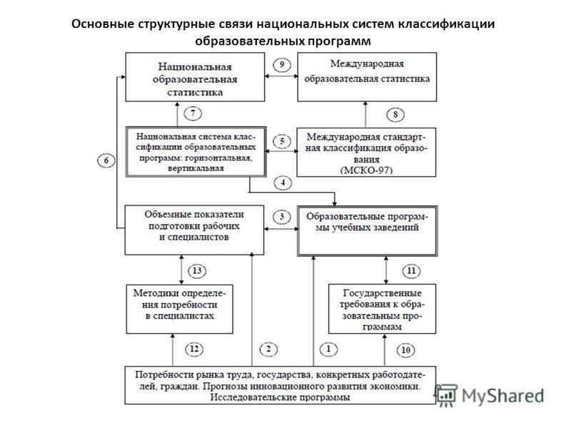 Основные структурные связи национальных систем классификации образовательных программ
