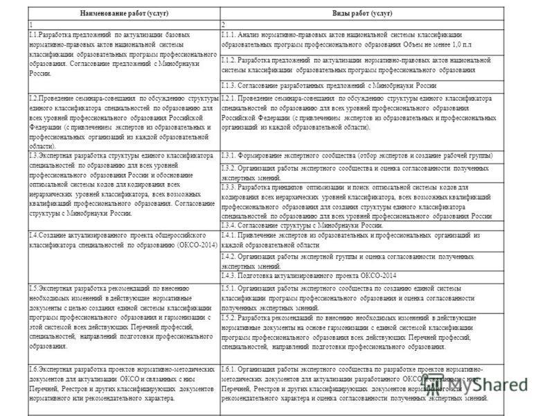 Наименование работ (услуг)Виды работ (услуг) 12 I.1. Разработка предложений по актуализации базовых нормативно-правовых актов национальной системы классификации образовательных программ профессионального образования. Согласование предложений с Минобр