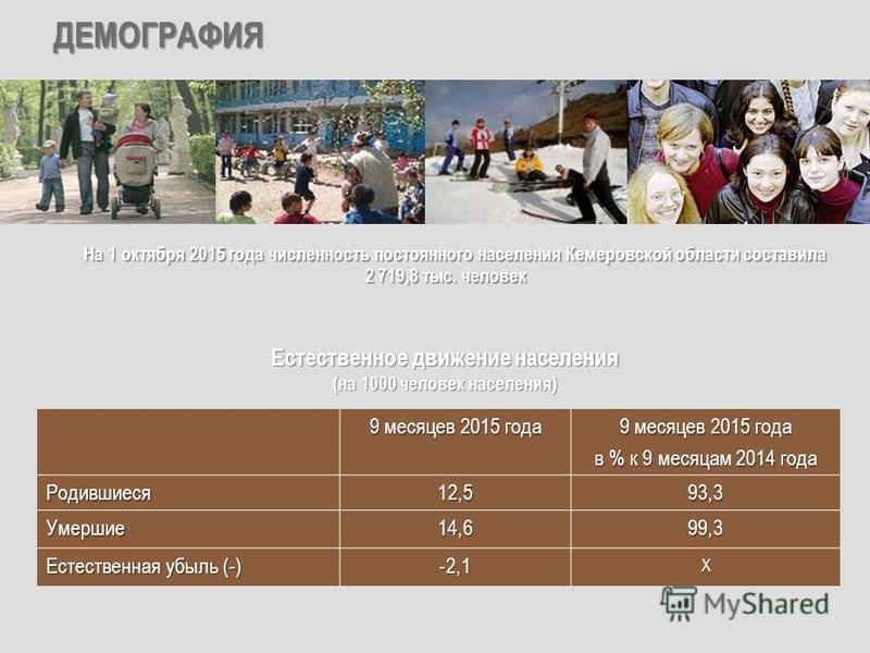 ДЕМОГРАФИЯ 9 месяцев 2015 года в % к 9 месяцам 2014 года Родившиеся 12,593,3 Умершие 14,699,3 Естественная убыль (-) -2,1Х На 1 октября 2015 года численность постоянного населения Кемеровской области составила На 1 октября 2015 года численность посто