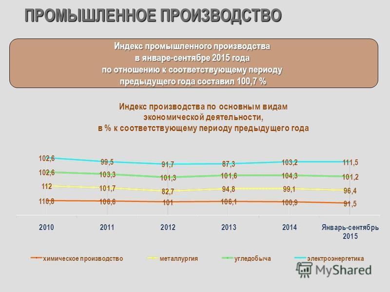 ПРОМЫШЛЕННОЕ ПРОИЗВОДСТВО Индекс промышленного производства в январе-сентябре 2015 года по отношению к соответствующему периоду предыдущего года составил 100,7 %