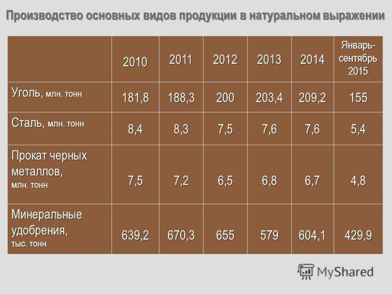 Производство основных видов продукции в натуральном выражении 20102011201220132014 Январь- сентябрь 2015 Уголь, млн. тонн 181,8188,3200203,4209,2155 Сталь, млн. тонн 8,48,37,57,67,65,4 Прокат черных металлов, млн. тонн 7,57,26,56,86,74,8 Минеральные