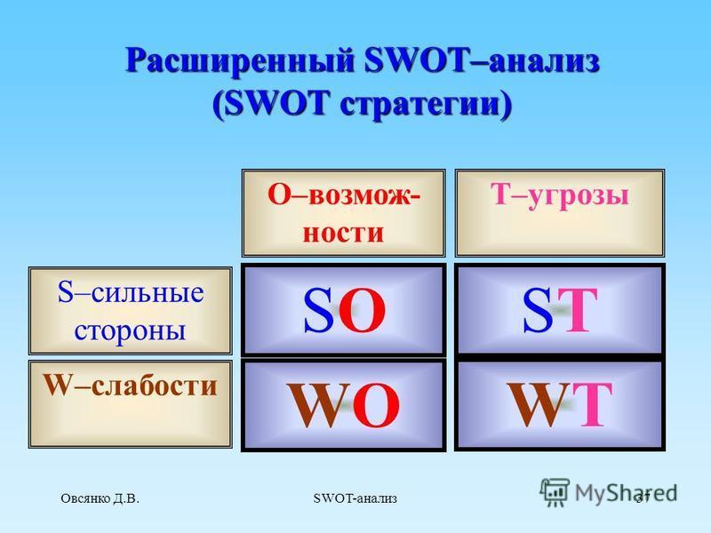 Овсянко Д.В.SWOT-анализ 36 Этап 3. Поэлементный SWOT-анализ