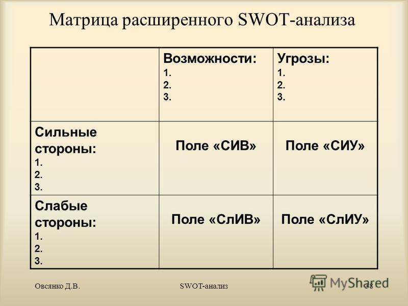 Овсянко Д.В.SWOT-анализ 37 Расширенный SWOT–анализ (SWOT стратегии) S–сильные стороны O–возмож- ности W–слабости T–угрозы SOSOSTST WOWO WTWT