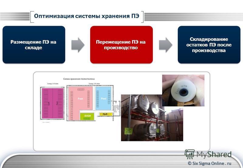 © Six Sigma Online. ru Оптимизация системы хранения ПЭ Размещение ПЭ на складе Складирование остатков ПЭ после производства Перемещение ПЭ на производство