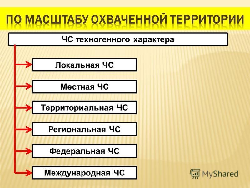 ЧС техногенного характера Местная ЧС Локальная ЧС Территориальная ЧС Региональная ЧС Федеральная ЧС Международная ЧС